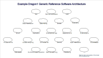 Example Dragon1 Reference Software Architecture