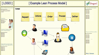 Example Lean Process Model
