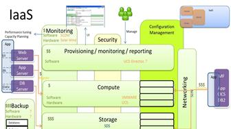 IAAS Reference Model