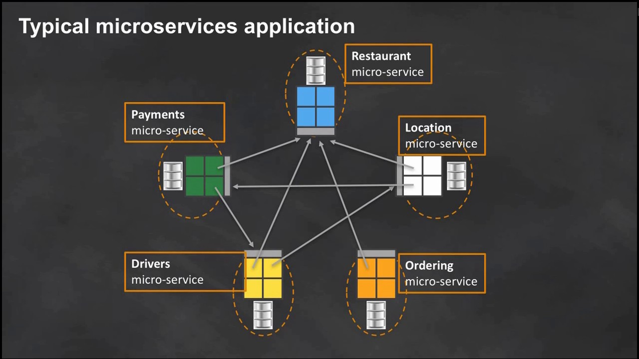 Microservices Design Amazon Web Services (AWS)