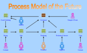 Process Model of The Future