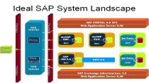 SAP Application Landscape