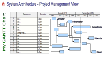 System Architecture, GANTT Chart, Project Management View