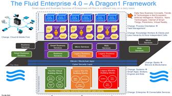 Enterprise 4.0 - Vision and Strategy