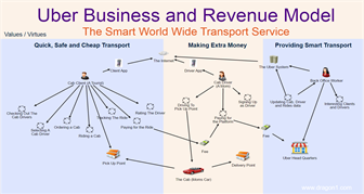 Uber Business Model and Revenue Model