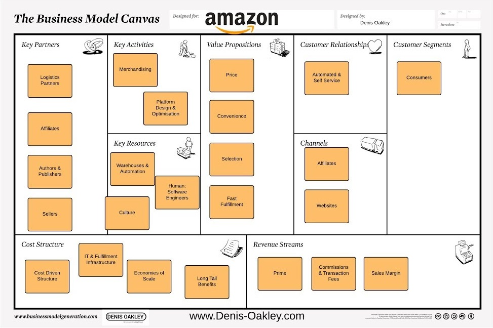 What is Amazons Business Model - Denis Oakley