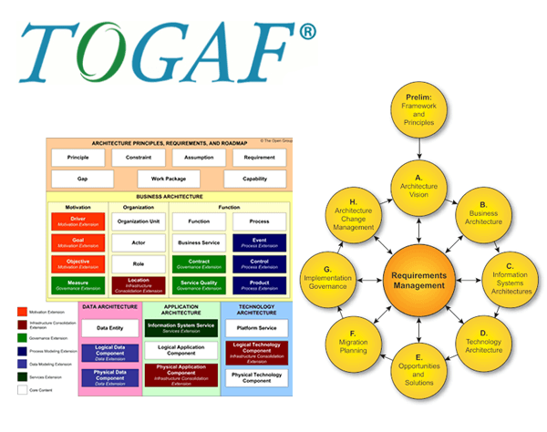 Superbe TOGAF   The Open Group Architecture Framework