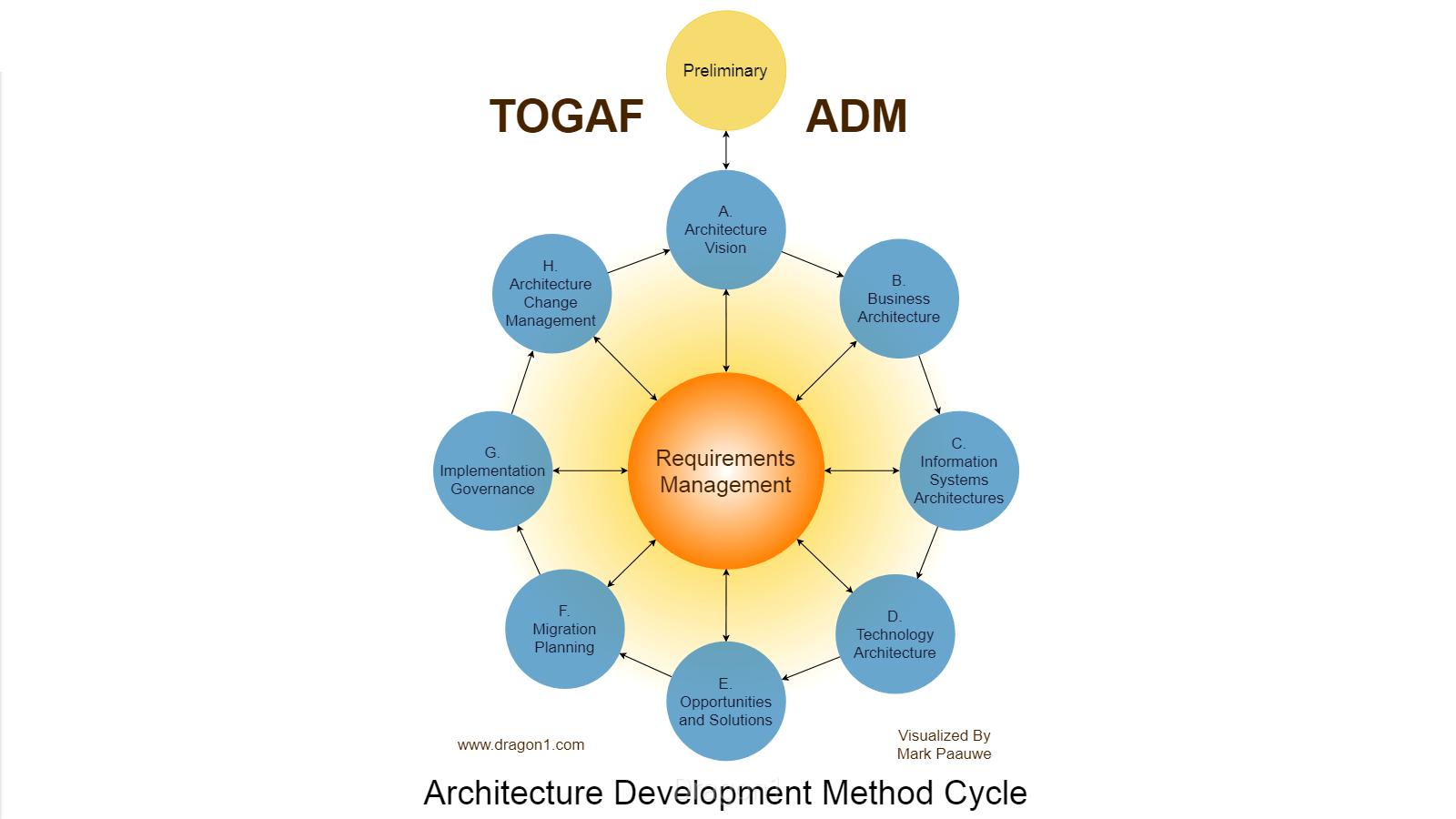 framework togaf