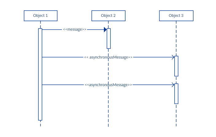 Uml sequence diagram dragon1 uml activation bar ccuart Images