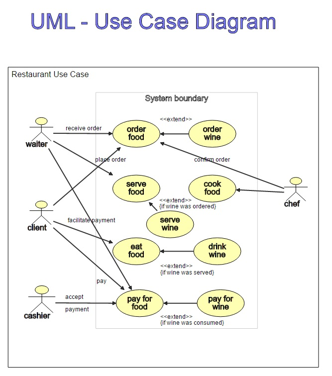 Use Case Diagram Tool | Create A Dynamic Use Case Diagram Dragon1