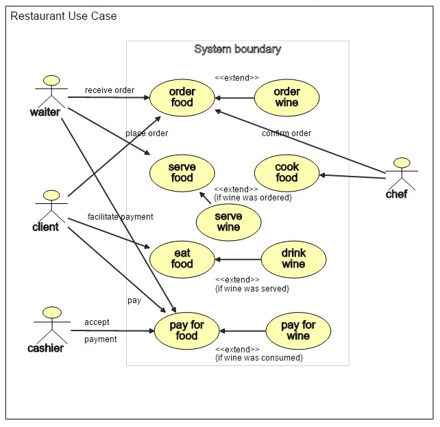 Section a. 1 uml use cases and diagrams.