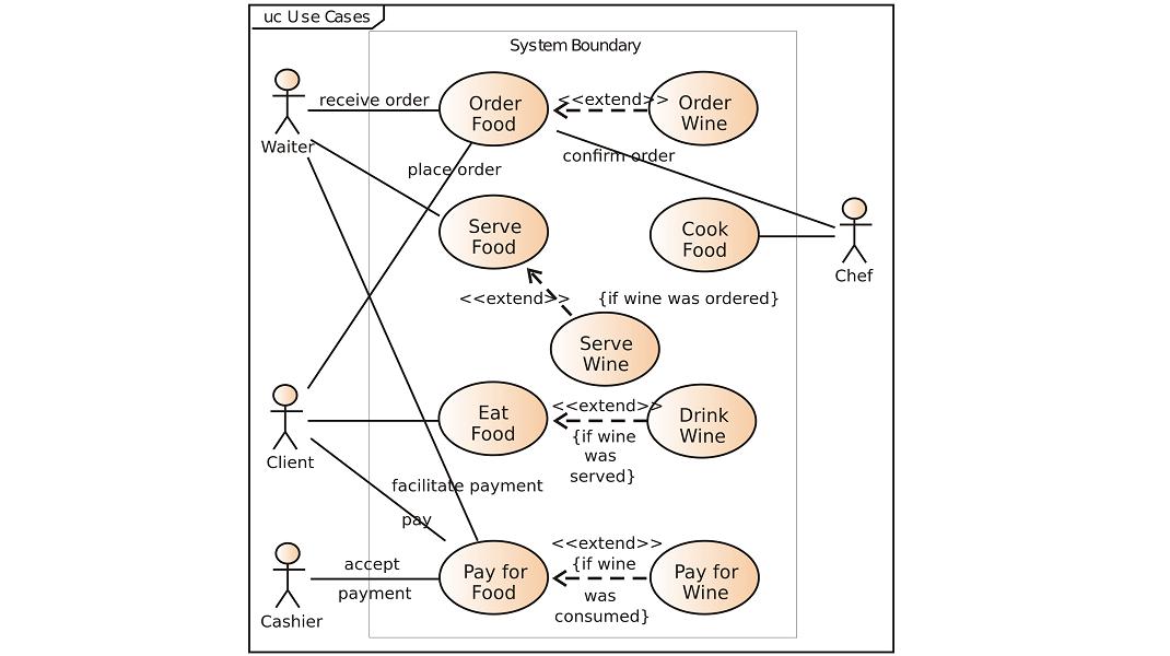 use case diagram demo