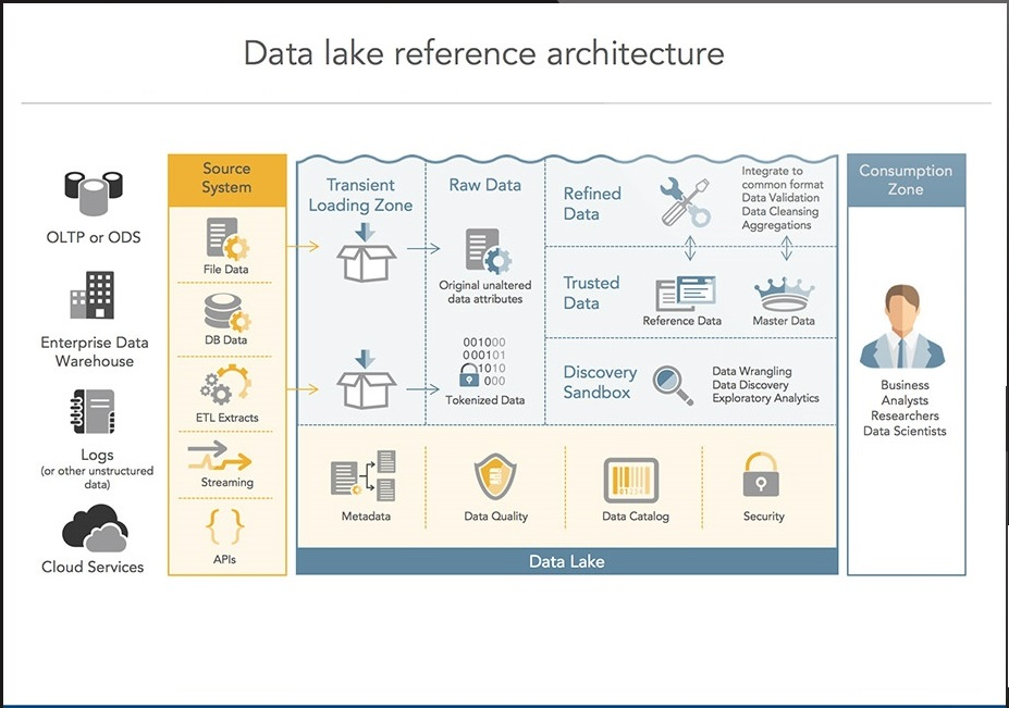 Zaloni Data Lake Reference Architecture