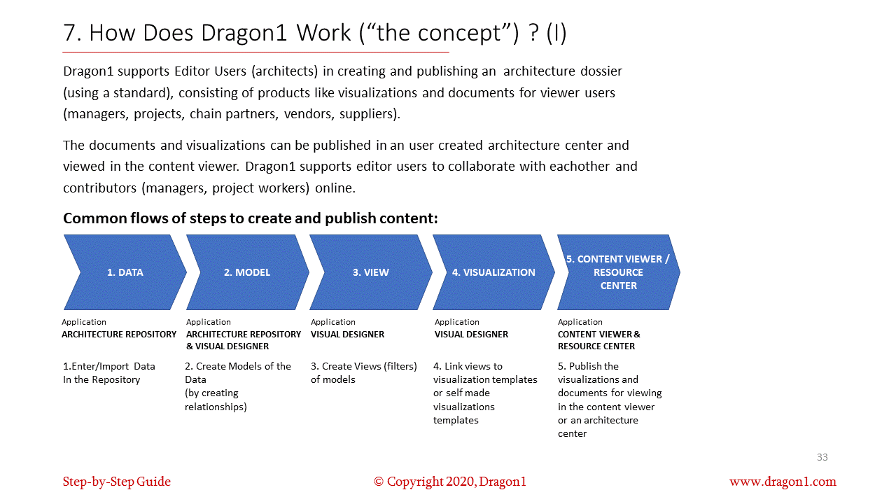 Dragon1 is a solution
