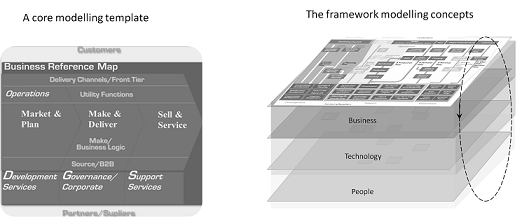 What reference architecture framework method and tool do for us
